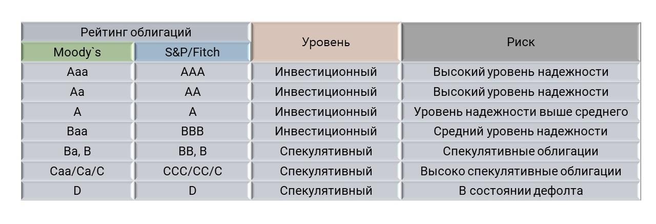Рейтинг облигаций